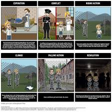 the boy in the striped pajamas plot diagram storyboard