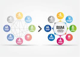 Building Information Modeling Framework For Structural Design What Is Bim Strvision Strvision