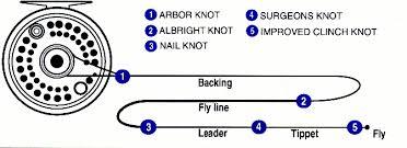 Fly Fishing Knots