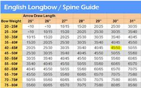 Spine Choice For English Longbow Archery Interchange