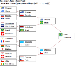 Simulating The World Cup Knockout Stage Wolfram Blog