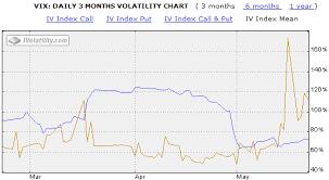 Vix Implied Volatility Surges Vix And More