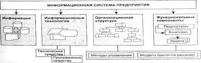Информатика программирование Анализ информационной системы  Структура ИС предприятия