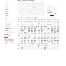Zodiac Compatibility Chart Love Calculator Chinese Zodiac Compatibility Chart Love Calculator