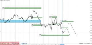 Торговый прогноз gbpusd  Дневная КЗ дневная контрольная зона Зона образованная важными данными с фьючерсного рынка которые изменяются несколько раз в год