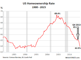 Homeownership Rate Chart The American Dream Dissipates At Record Pace Wolf Street