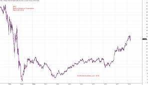 Bac Stock Chart Us Bank Stock Charting Bac Bank Of America Corporation