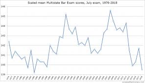 Mbe Percentile Chart Mbe Scores For July 2018 Bar Exam Crash To 34 Year Low