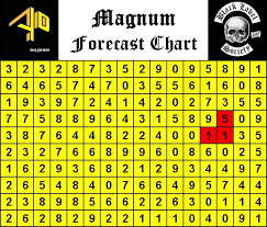 Magnum Prediction Chart Magnum 4d Chart Forecast Related Keywords Suggestions