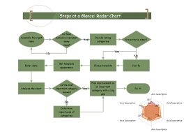Radar Chart Steps Free Radar Chart Steps Templates