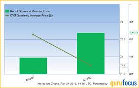 T Rowe Price Sells Wells Fargo Philip Morris Gurufocus Com