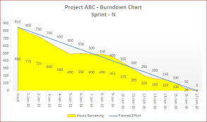 Microsoft Excel Burndown Chart Template Downloads 03 Template 03 A Flexible Agile Burndown Chart