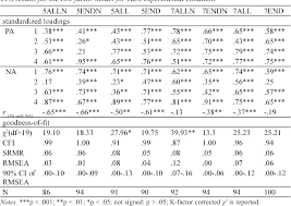 Surveys Formats Table 1 From The Impact Of Frequency Rating Scale Formats On