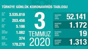 Son dakika haberi: 3 Temmuz koronavirüs tablosu! Vaka, ölü sayısı ve son  durum açıklandı - GÜNCEL Haberleri