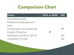Ira Fees Comparison Chart 401k Rollover To Ira An Interview With John Frisch Cfp