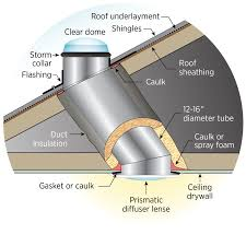 Best Solar Tube Lighting Air Seal And Insulate Light Tube Solar Solar Panels Best