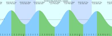 Sandwich Bay East Arm Labrador Tide Chart