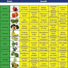 15 Symbolic Vitamin Chart In Tamil Pdf