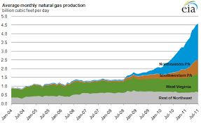 Chart Of The Day The Shale Gas Revolution In Pa Has Helped