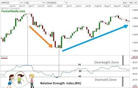 Rsi Chart Online Relative Strength Index Rsi