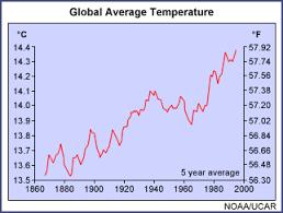 Temperature The Environmental Literacy Council