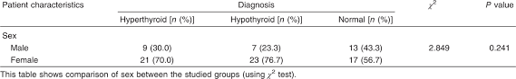 Difference Between Hyperthyroidism And Hypothyroidism Chart Assessment Of Serum Irisin Level In Thyroid Disorder Halawa