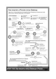 Административно правовой статус беженцев и переселенцев  Приложение 2