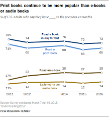 Majority Of Americans Are Still Reading Print Books Pew