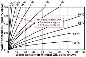 Moisture Equilibrium Chart Estimating Moisture In Power Transformers Ee Publishers