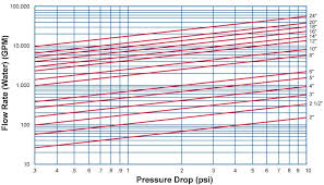 Pressure Drop Chart Pressure Drop Chart Check Valves Sure Flow Equipment Inc
