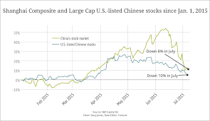 Chinese Stock Market Today Chart Chinas Stock Market Rout Hits U S Listed Stocks Fortune