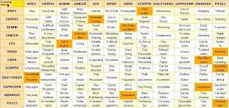 Horoscope Relationship Compatibility Chart Astrological Signs Friendship Compatibility Chart