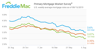Mortgage Rates Hover Near Historical Lows In U S World
