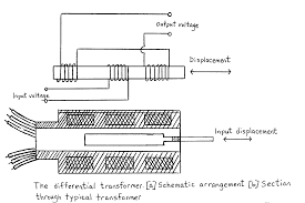 linear variable differential transformer lvdt figure 10 schematic of a linear differential transformer 2