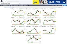 Finviz Futures Charts Finviz Review Simplified Forex