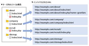 URLの正規化とDirectoryIndexのお話 | 株式会社グランフェアズ