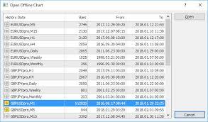 Offline Chart Free Expert Advisors Mql4 And Metatrader 4