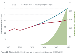 Aircraft Fuel Consumption Chart Cost Effective Fuel Efficiency Technologies Could Reduce New