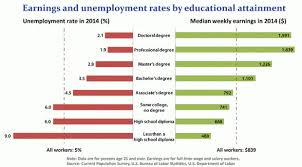 reasons to attend a community college cccapply employment chart