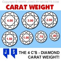 Diamond Total Weight Chart Diamond Carat Weight Jewelry Secrets