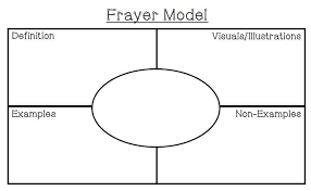 Frayer Model Editable Template Frayer Model Template Employee Evaluation Forms Templates