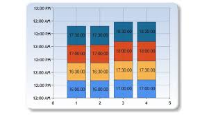 How To Increment Y Axis Values By 15 Minutes Using Ms Chart