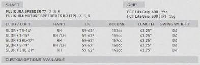 Golf Club Shaft Weight Chart Golf Driver Swing Weight Chart