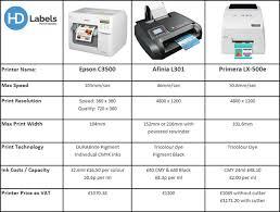 Entry Level Colour Label Printer Comparison Hd Labels