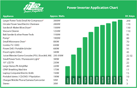 Appliance Amp Draw Chart Power Inverter Guide Selecting The Right Power Inverter