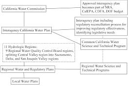 Sustaining Integrated Portfolios For Managing Water In