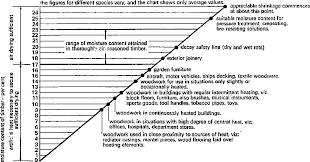 Heat Treat Shrinkage Chart Figure 2 From Timber Drying Manual Semantic Scholar