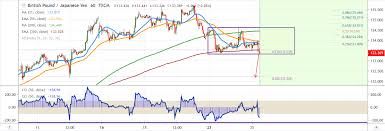 Gbp Jpy 5 Min Chart Gbpjpy Technical Outlook And Forecasts