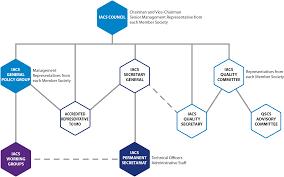 International Log Rule Chart About Iacs