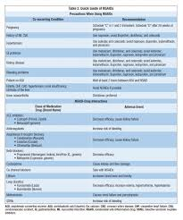 Nsaid Classes Chart No Perfect Medicine What You Need To Know About Nsaids And
